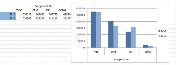 Bongaon Stats